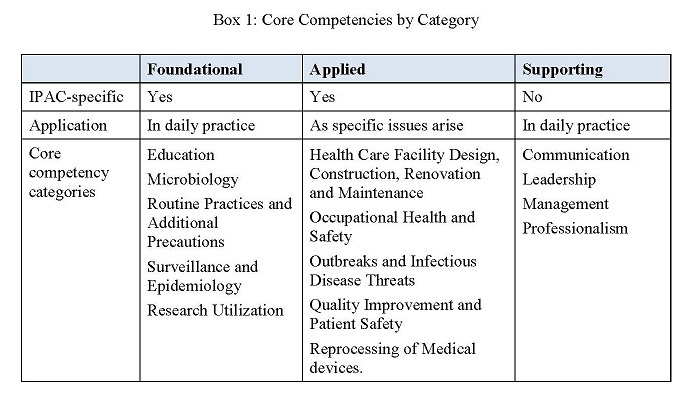 Box A: Core Competencies by Category